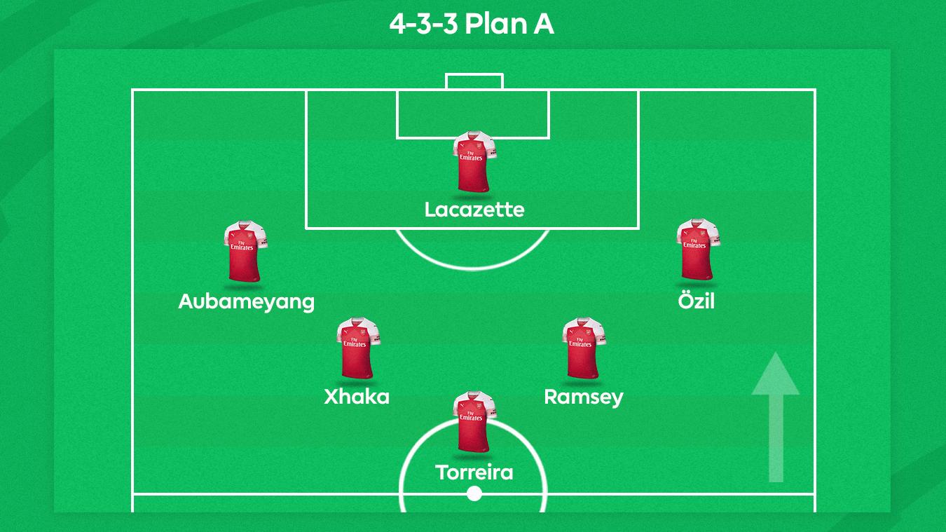 Arsenal Plan A graphic