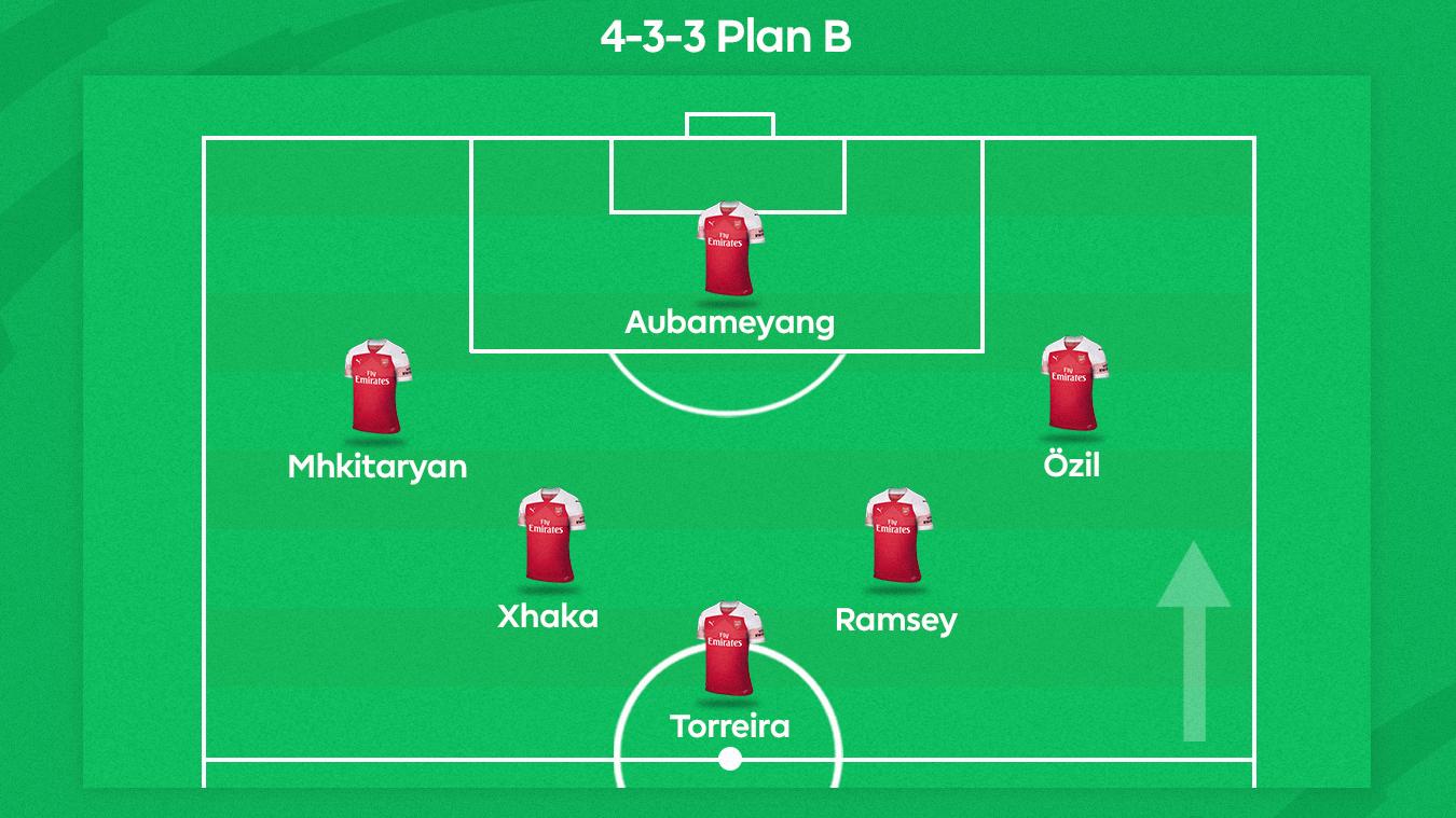 Arsenal Plan B graphic