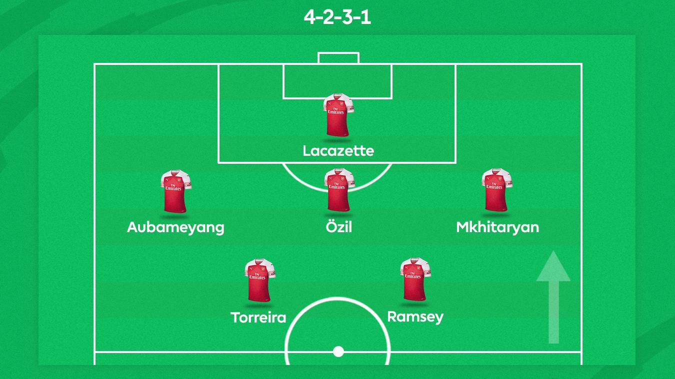 Arsenal 4231