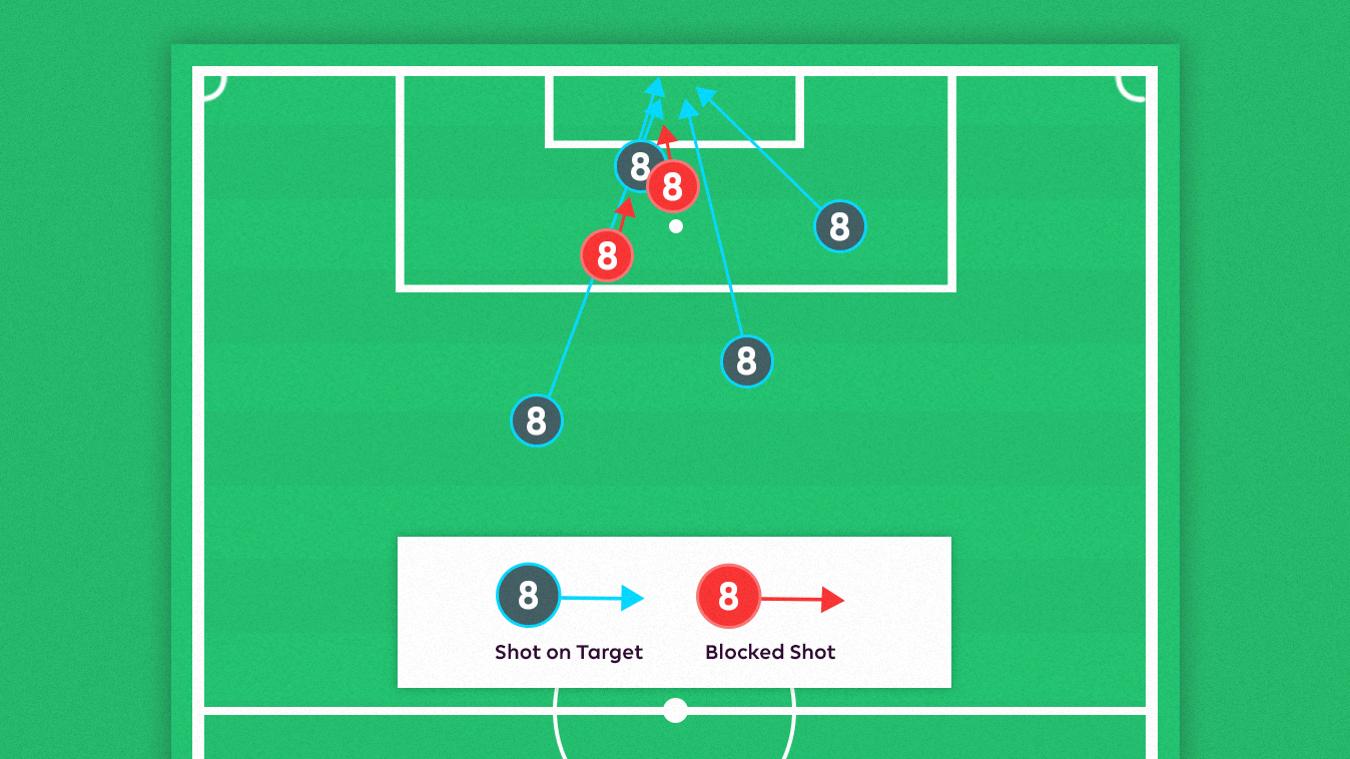 Naby Keita's shots against Burnley
