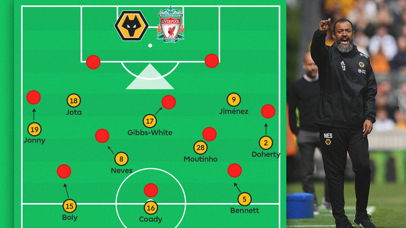 How Wolves may tackle Liverpool