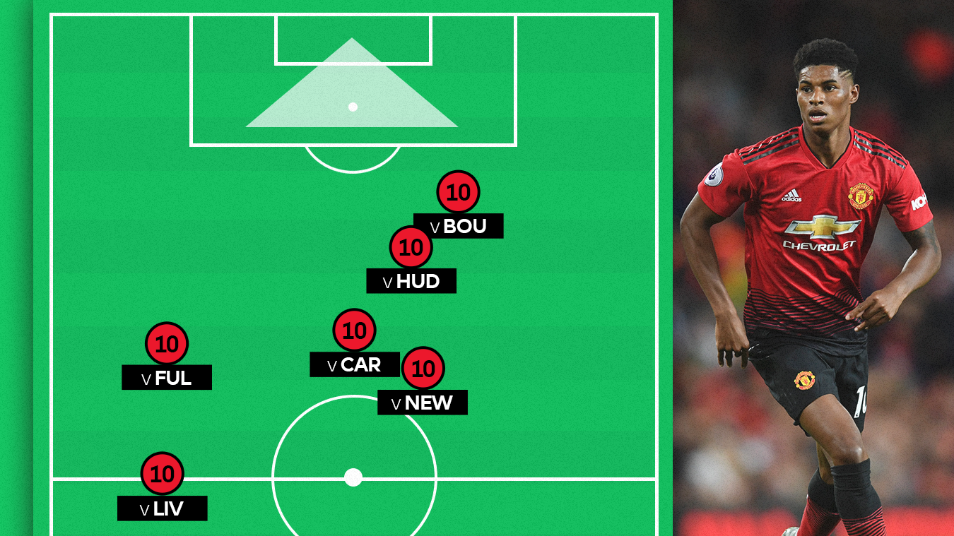Marcus Rashford's average position map in last six matches